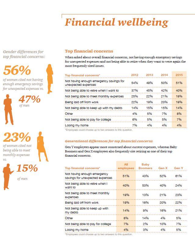 Financial Wellbeing Chart